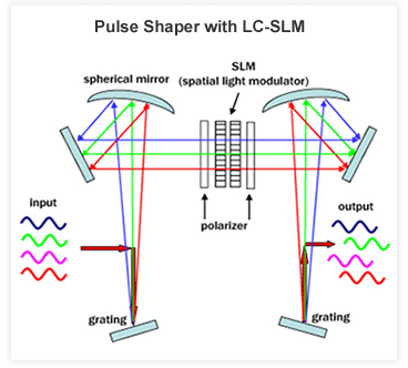 Pulse Shaping For Microscopy The Lim Group